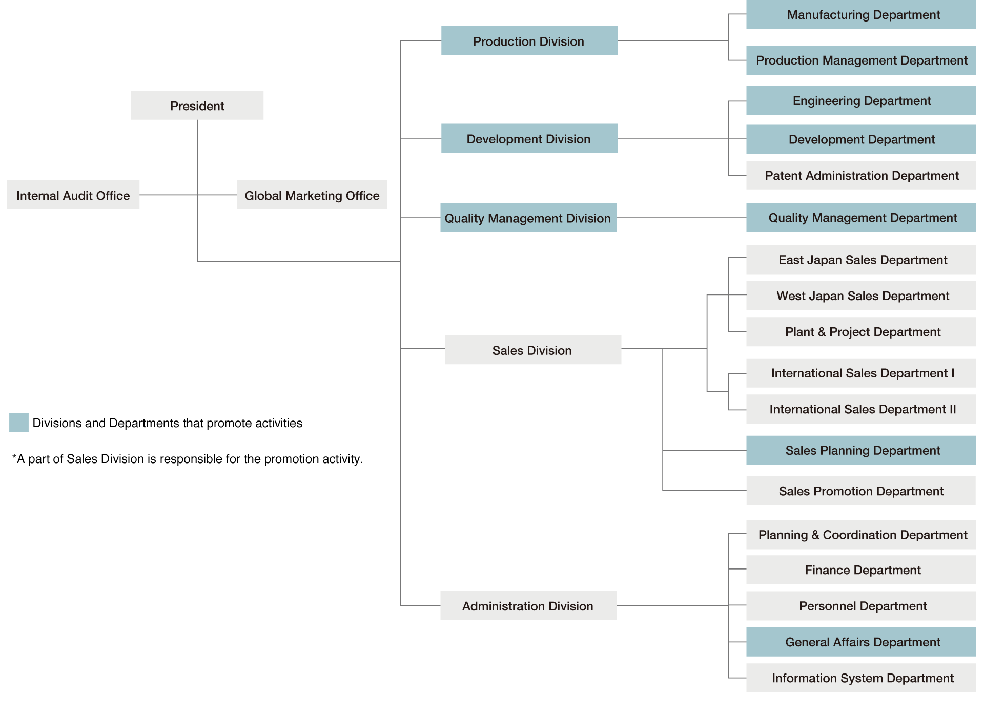 Organization for Environment