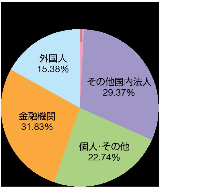 金融機関 0.7% 金融商品取引業者 0.6% その他法人 5.0% 外国法人等 2.5% 個人その他 91.1%